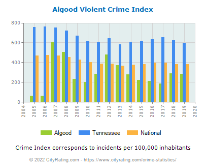 Algood Violent Crime vs. State and National Per Capita