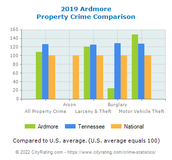 Ardmore Property Crime vs. State and National Comparison