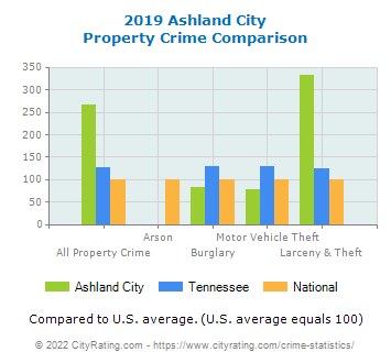 Ashland City Property Crime vs. State and National Comparison