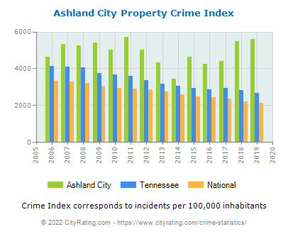 Ashland City Property Crime vs. State and National Per Capita