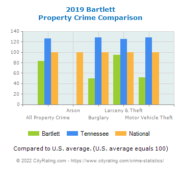 Bartlett Property Crime vs. State and National Comparison