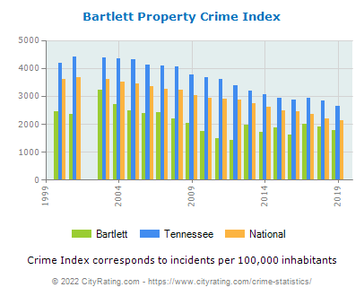 Bartlett Property Crime vs. State and National Per Capita