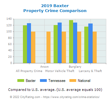 Baxter Property Crime vs. State and National Comparison