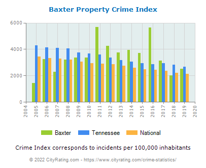 Baxter Property Crime vs. State and National Per Capita