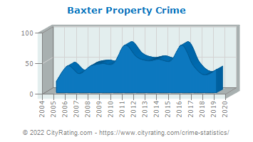Baxter Property Crime