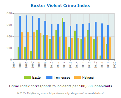 Baxter Violent Crime vs. State and National Per Capita