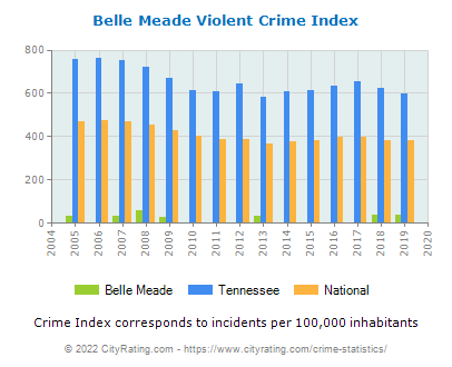 Belle Meade Violent Crime vs. State and National Per Capita