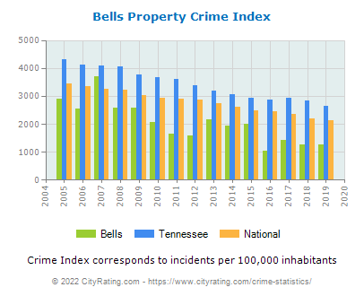 Bells Property Crime vs. State and National Per Capita