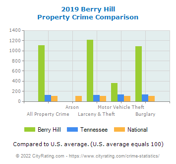 Berry Hill Property Crime vs. State and National Comparison