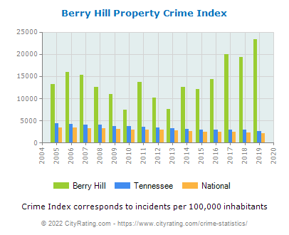 Berry Hill Property Crime vs. State and National Per Capita