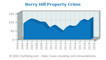 Berry Hill Property Crime