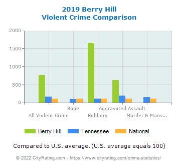 Berry Hill Violent Crime vs. State and National Comparison