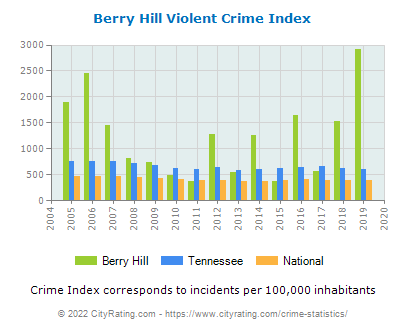 Berry Hill Violent Crime vs. State and National Per Capita