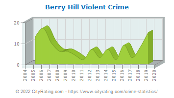 Berry Hill Violent Crime