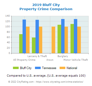 Bluff City Property Crime vs. State and National Comparison