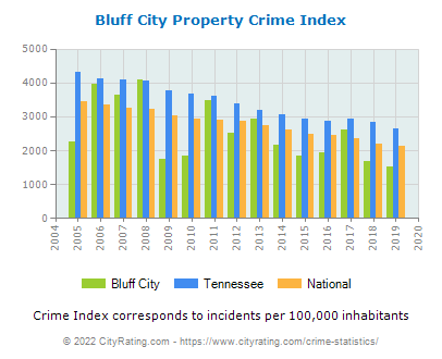Bluff City Property Crime vs. State and National Per Capita