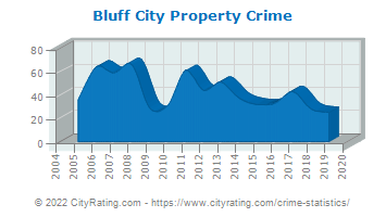 Bluff City Property Crime