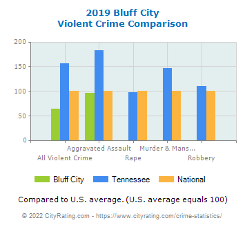 Bluff City Violent Crime vs. State and National Comparison