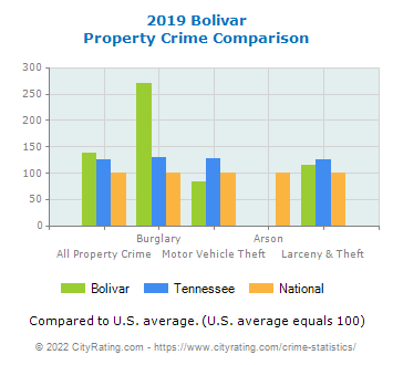 Bolivar Property Crime vs. State and National Comparison