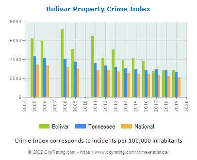 Bolivar Property Crime vs. State and National Per Capita