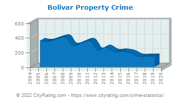 Bolivar Property Crime