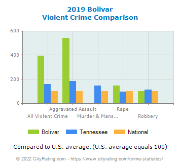 Bolivar Violent Crime vs. State and National Comparison