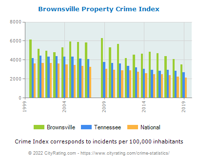 Brownsville Property Crime vs. State and National Per Capita