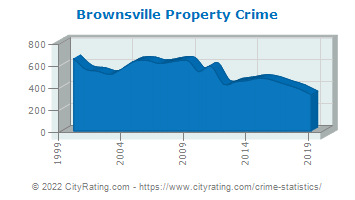 Brownsville Property Crime