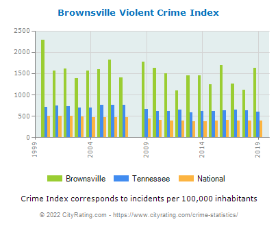 Brownsville Violent Crime vs. State and National Per Capita