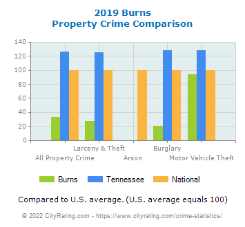 Burns Property Crime vs. State and National Comparison