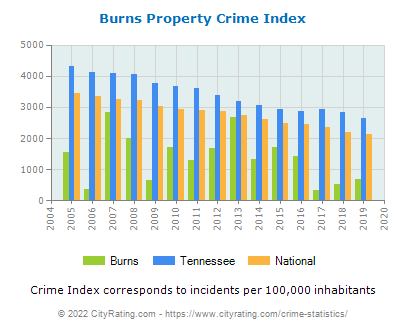Burns Property Crime vs. State and National Per Capita