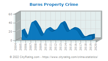 Burns Property Crime