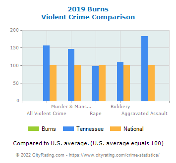 Burns Violent Crime vs. State and National Comparison