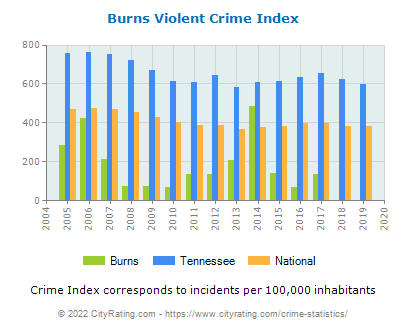 Burns Violent Crime vs. State and National Per Capita