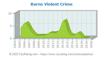Burns Violent Crime