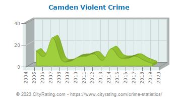 Camden Crime Statistics Tennessee Tn Cityrating Com