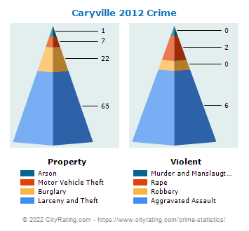 Caryville Crime 2012