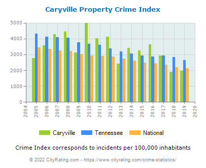 Caryville Property Crime vs. State and National Per Capita