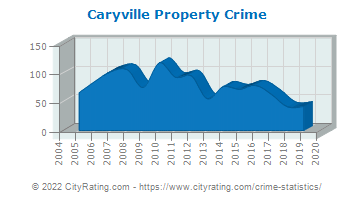 Caryville Property Crime