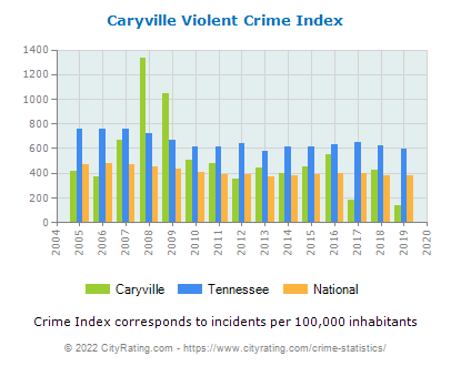Caryville Violent Crime vs. State and National Per Capita