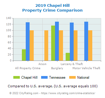 Chapel Hill Property Crime vs. State and National Comparison