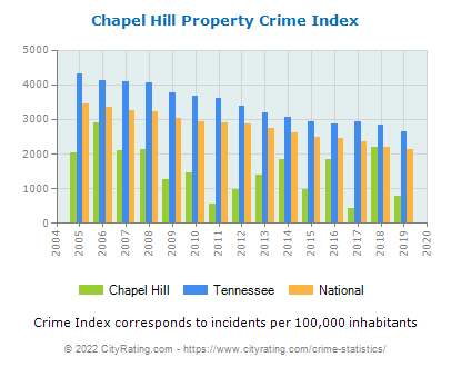 Chapel Hill Property Crime vs. State and National Per Capita