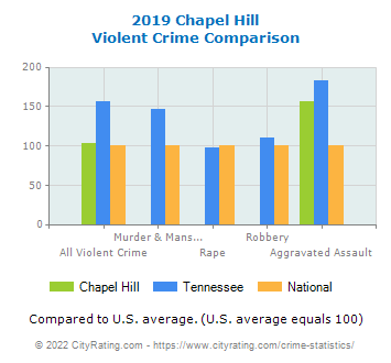 Chapel Hill Violent Crime vs. State and National Comparison