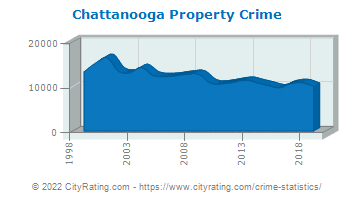 Chattanooga Property Crime