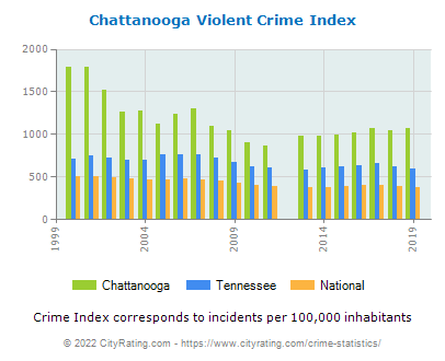 Chattanooga Violent Crime vs. State and National Per Capita