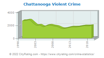 Chattanooga Violent Crime