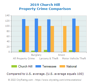 Church Hill Property Crime vs. State and National Comparison