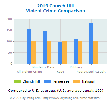 Church Hill Violent Crime vs. State and National Comparison