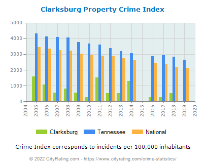 Clarksburg Property Crime vs. State and National Per Capita