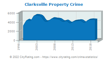 Clarksville Property Crime